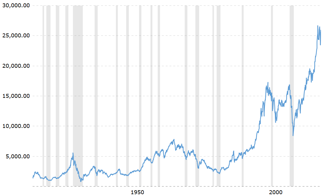 Dow Jones 100-year inflation-adjusted